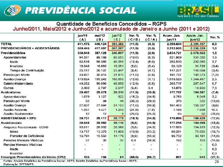 Quantidade de Benefícios Concedidos – RGPS Junho/2011, Maio/2012 e Junho/2012 e acumulado de Janeiro