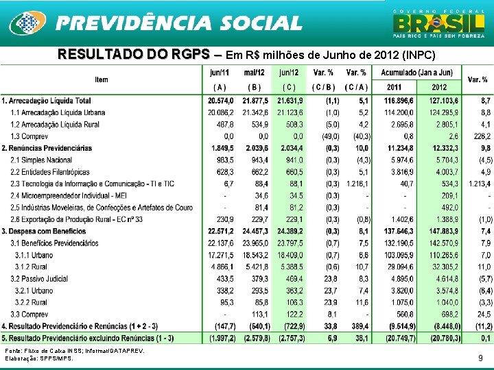 RESULTADO DO RGPS – Em R$ milhões de Junho de 2012 (INPC) Fonte: Fluxo
