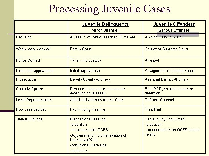 Processing Juvenile Cases Juvenile Delinquents Juvenile Offenders Minor Offenses Serious Offenses Definition At least