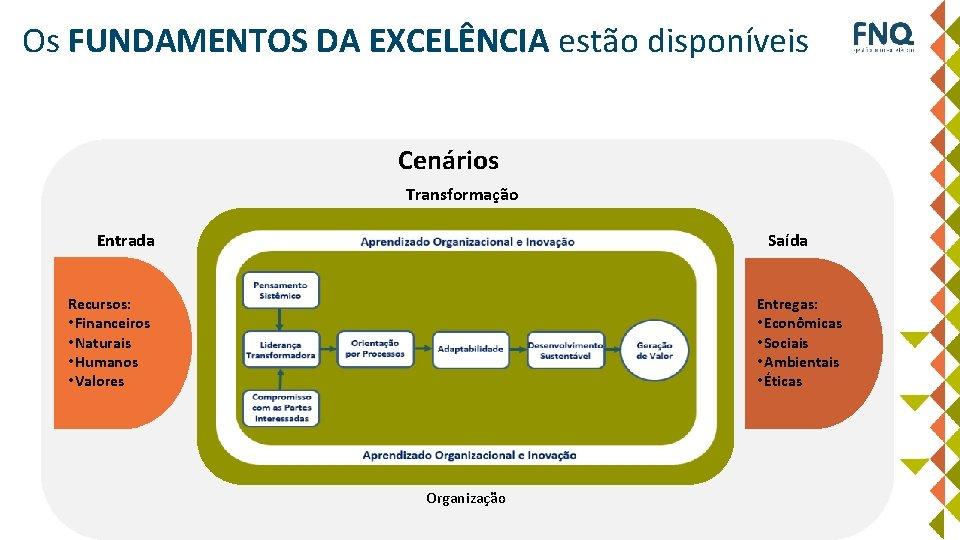 Os FUNDAMENTOS DA EXCELÊNCIA estão disponíveis Cenários Transformação Entrada Saída Recursos: • Financeiros •