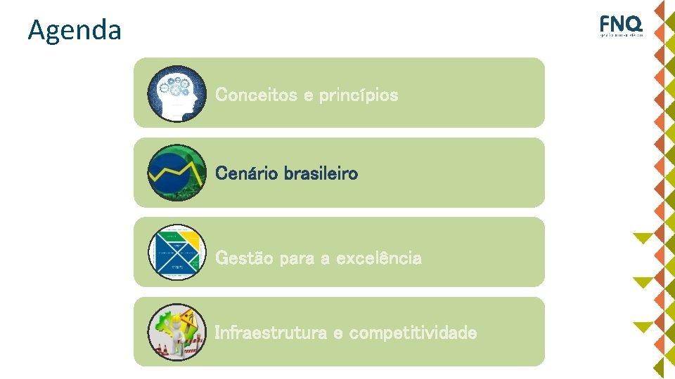 Agenda Conceitos e princípios Cenário brasileiro Gestão para a excelência Infraestrutura e competitividade
