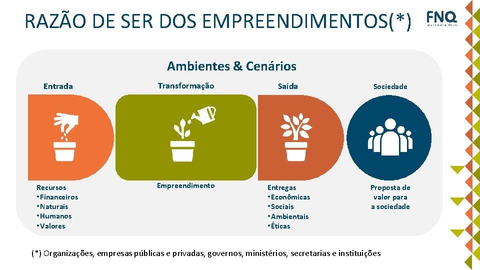 RAZÃO DE SER DOS EMPREENDIMENTOS(*) Ambientes & Cenários Entrada Transformação Saída Sociedade Recursos •