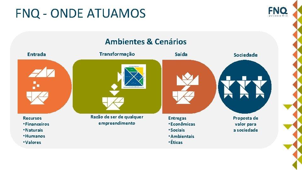 FNQ - ONDE ATUAMOS Ambientes & Cenários Entrada Transformação Saída Sociedade Recursos • Financeiros