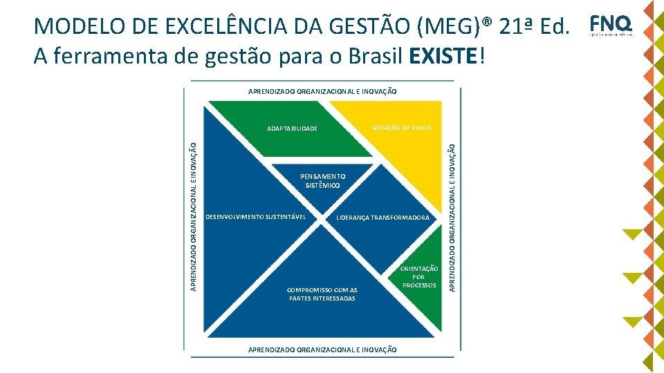 MODELO DE EXCELÊNCIA DA GESTÃO (MEG)® 21ª Ed. A ferramenta de gestão para o