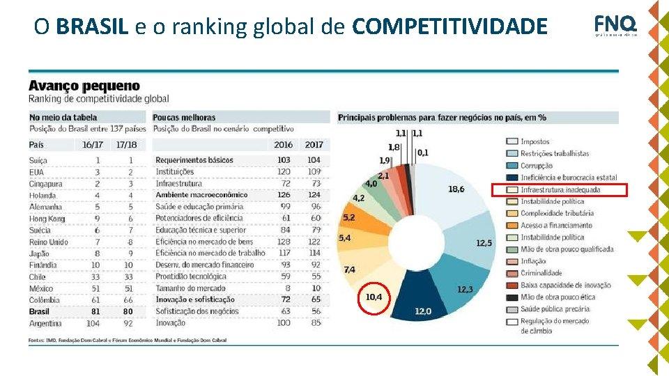 O BRASIL e o ranking global de COMPETITIVIDADE