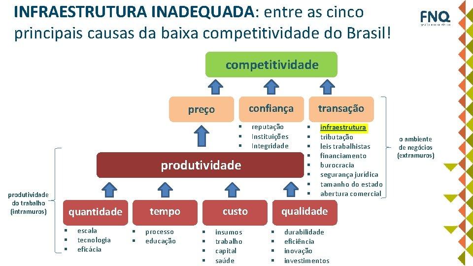 INFRAESTRUTURA INADEQUADA: entre as cinco principais causas da baixa competitividade do Brasil! competitividade confiança