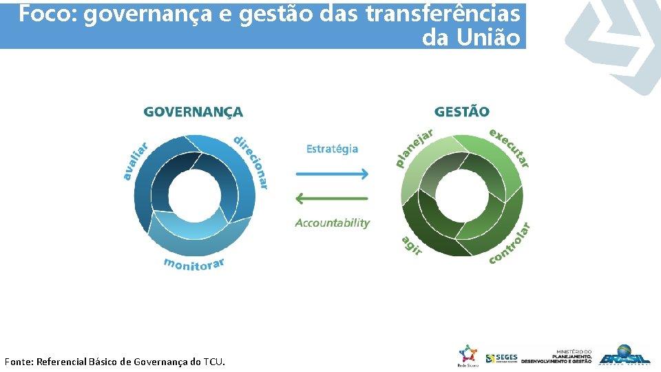 Foco: governança e gestão das transferências da União Fonte: Referencial Básico de Governança do