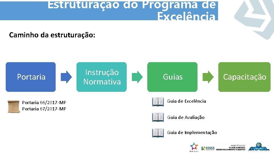 Estruturação do Programa de Excelência Caminho da estruturação: Portaria 66/2017 -MP Portaria 67/2017 -MP