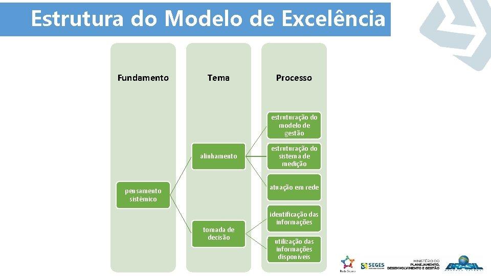 Estrutura do Modelo de Excelência Fundamento Tema Processo estruturação do modelo de gestão alinhamento