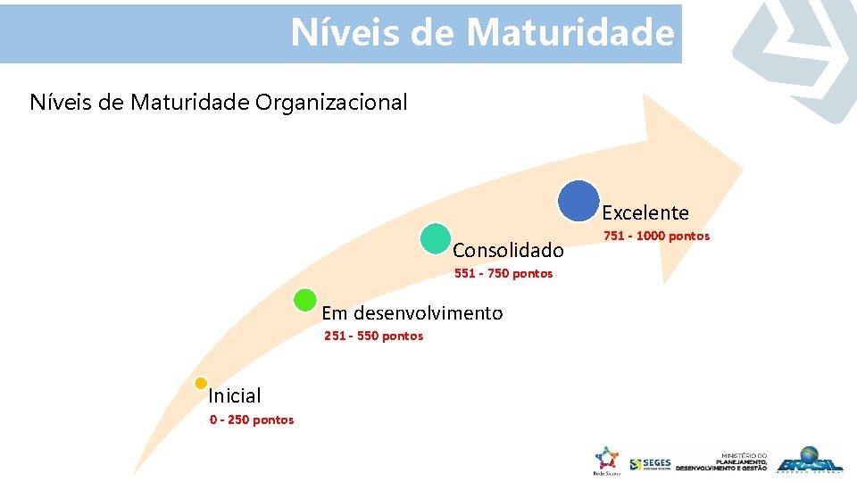 Níveis de Maturidade Organizacional Excelente Consolidado 551 - 750 pontos Em desenvolvimento 251 -