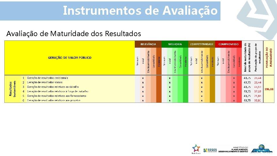 Instrumentos de Avaliação de Maturidade dos Resultados