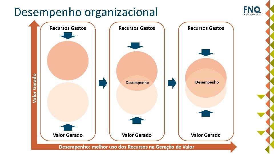 Desempenho organizacional Valor Gerado Recursos Gastos Desempenho Valor Gerado Desempenho: melhor uso dos Recursos