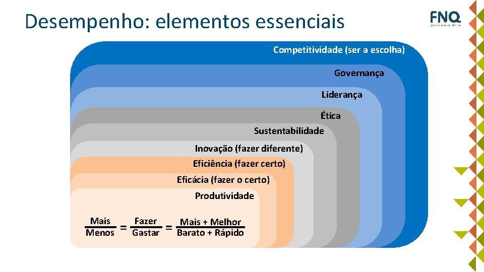 Desempenho: elementos essenciais Competitividade (ser a escolha) Governança Liderança Ética Sustentabilidade Inovação (fazer diferente)