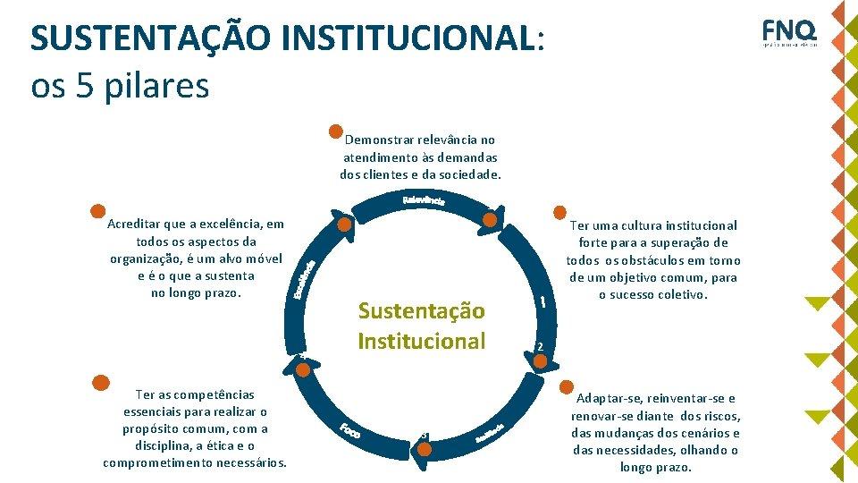 SUSTENTAÇÃO INSTITUCIONAL: os 5 pilares 1 Demonstrar relevância no atendimento às demandas dos clientes