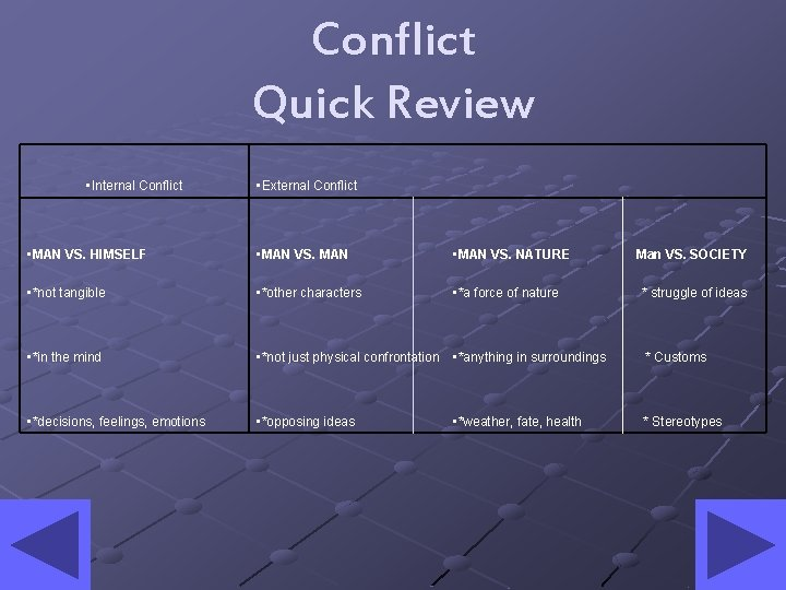 Conflict Quick Review • Internal Conflict • External Conflict • MAN VS. HIMSELF •