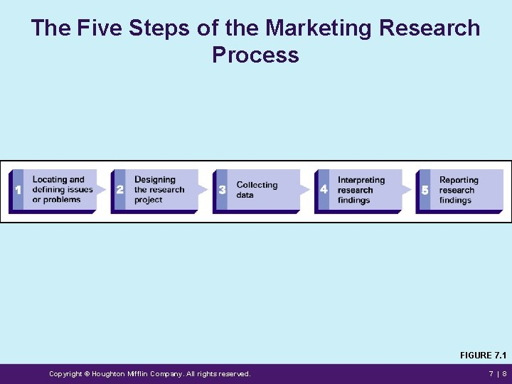 The Five Steps of the Marketing Research Process FIGURE 7. 1 Copyright © Houghton