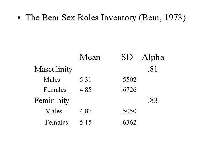 • The Bem Sex Roles Inventory (Bem, 1973) Mean SD Alpha – Masculinity