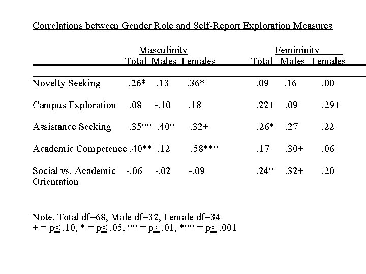 Correlations between Gender Role and Self-Report Exploration Measures Masculinity Total Males Femininity Total Males