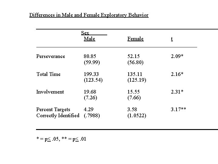 Differences in Male and Female Exploratory Behavior Sex Male Female t ______________________________ Perseverance 80.