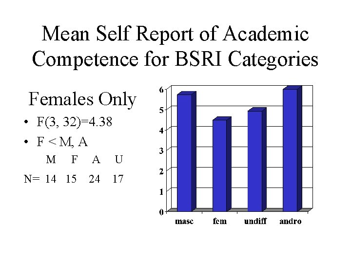 Mean Self Report of Academic Competence for BSRI Categories Females Only • F(3, 32)=4.