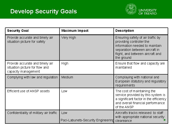 Develop Security Goals Security Goal Maximum Impact Description Provide accurate and timely air situation