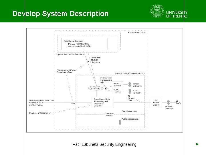 Develop System Description Paci-Labunets-Security Engineering ►