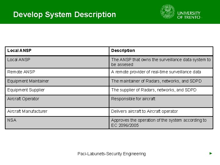 Develop System Description Local ANSP The ANSP that owns the surveillance data system to