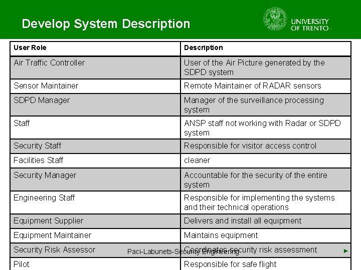 Develop System Description User Role Description Air Traffic Controller User of the Air Picture