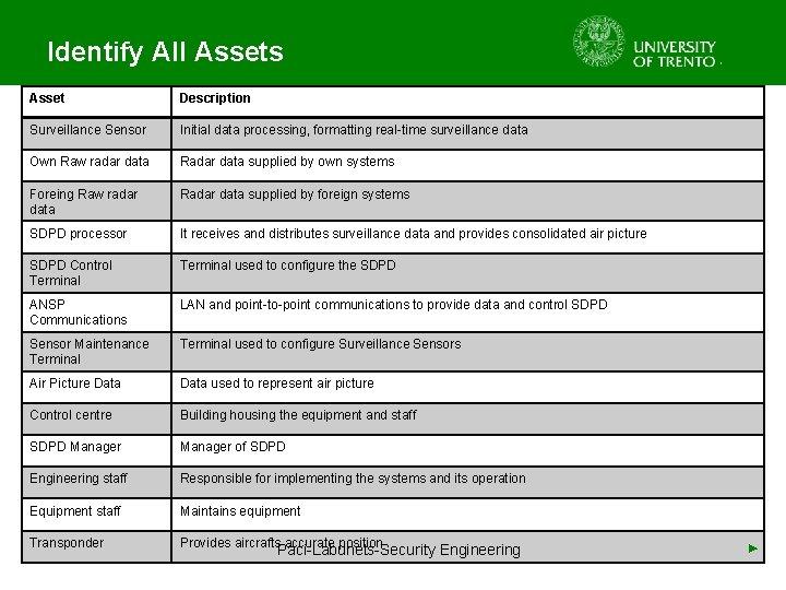 Identify All Assets Asset Description Surveillance Sensor Initial data processing, formatting real-time surveillance data