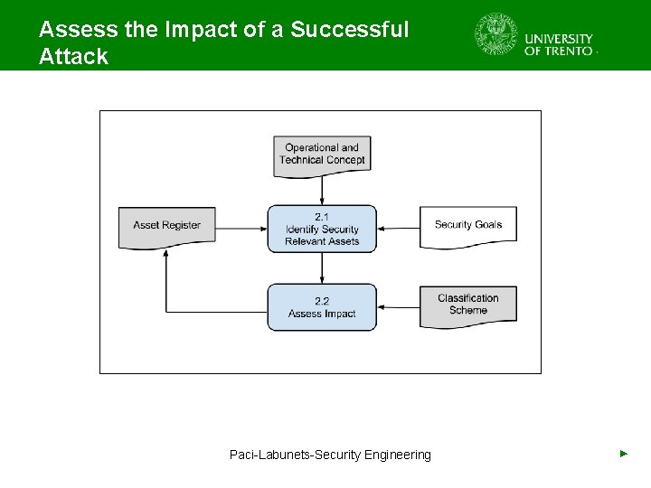 Assess the Impact of a Successful Attack Paci-Labunets-Security Engineering ►