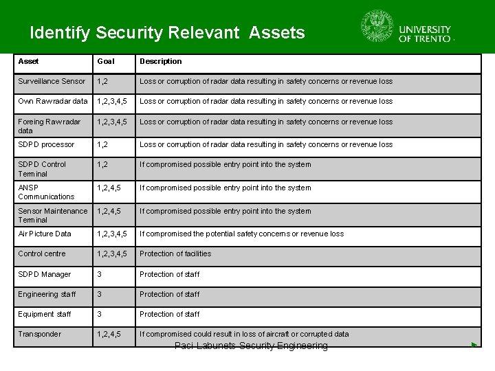 Identify Security Relevant Assets Asset Goal Description Surveillance Sensor 1, 2 Loss or corruption