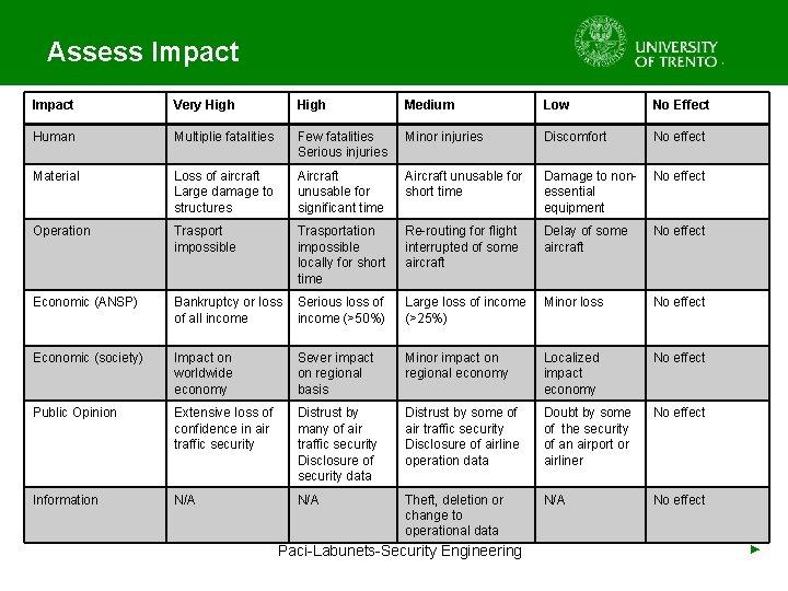 Assess Impact Very High Medium Low No Effect Human Multiplie fatalities Few fatalities Serious