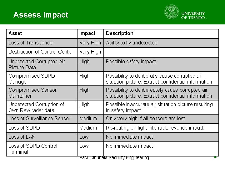 Assess Impact Asset Impact Description Loss of Transponder Very High Ability to fly undetected