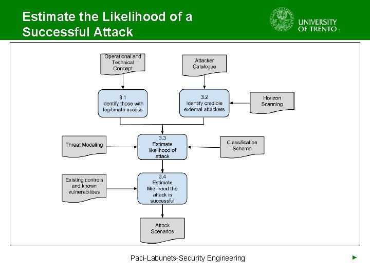 Estimate the Likelihood of a Successful Attack Paci-Labunets-Security Engineering ►