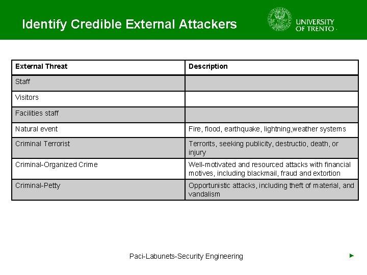 Identify Credible External Attackers External Threat Description Staff Visitors Facilities staff Natural event Fire,