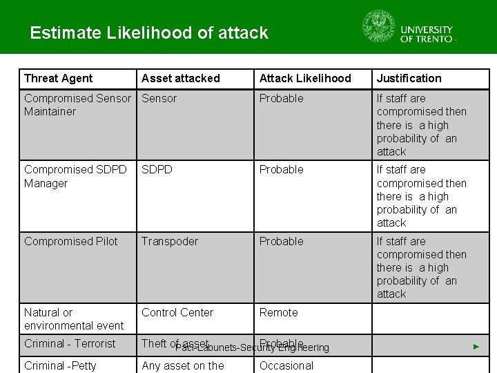 Estimate Likelihood of attack Threat Agent Attack Likelihood Justification Compromised Sensor Maintainer Probable If
