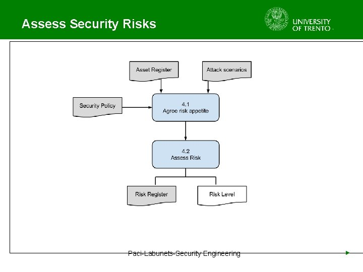 Assess Security Risks Paci-Labunets-Security Engineering ►