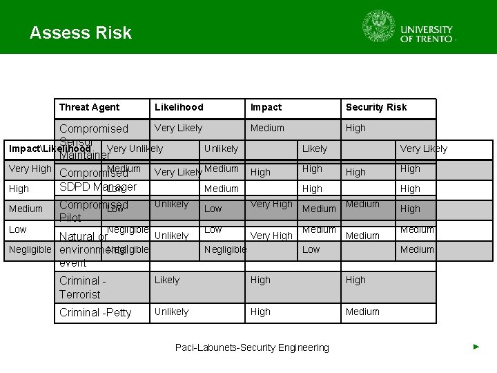 Assess Risk Threat Agent Impact Security Risk Very Likely Compromised Sensor ImpactLikelihood Very Unlikely