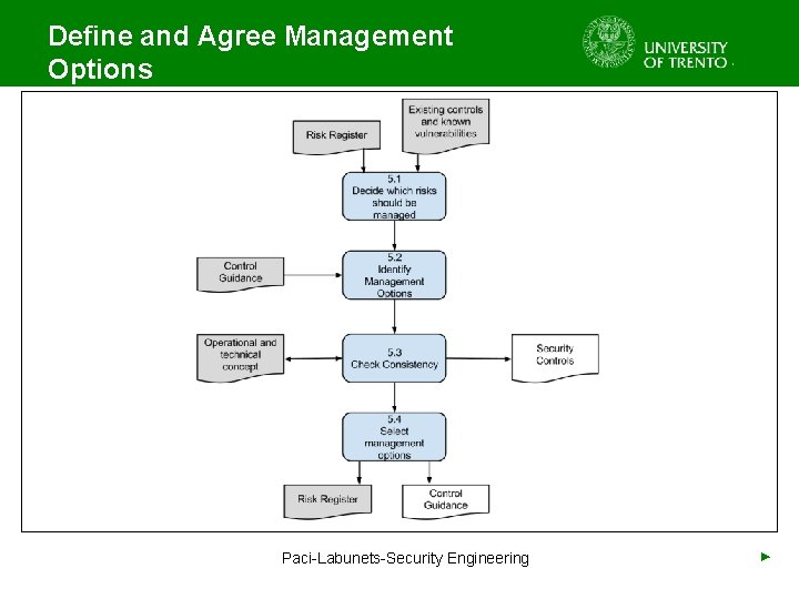 Define and Agree Management Options Paci-Labunets-Security Engineering ►