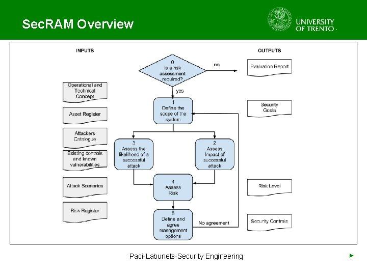 Sec. RAM Overview Paci-Labunets-Security Engineering ►