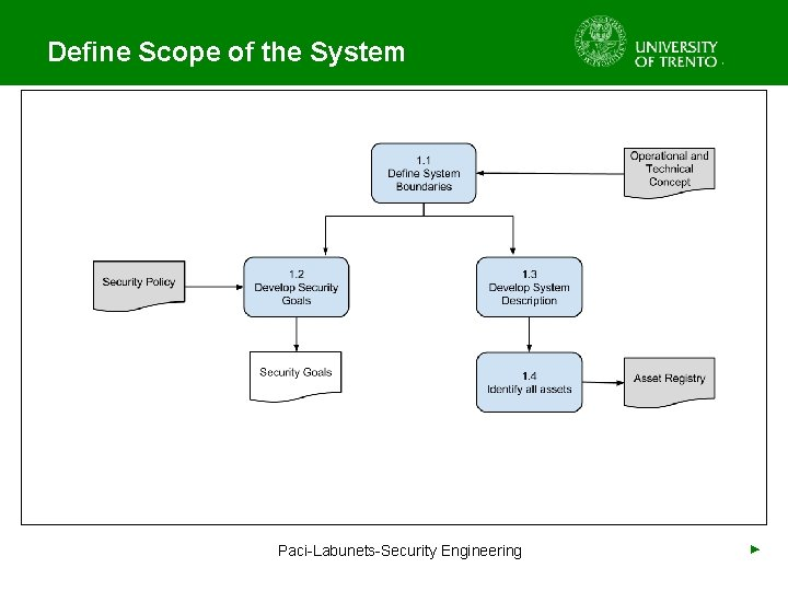 Define Scope of the System Paci-Labunets-Security Engineering ►