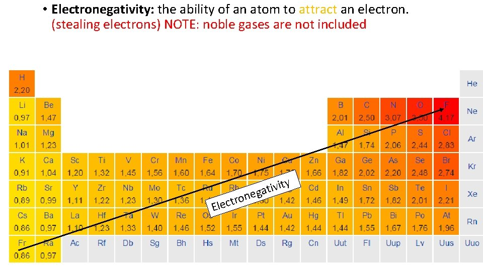 • Electronegativity: the ability of an atom to attract an electron. (stealing electrons)