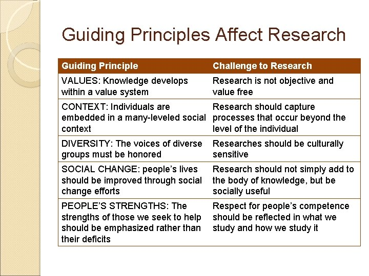 Guiding Principles Affect Research Guiding Principle Challenge to Research VALUES: Knowledge develops within a