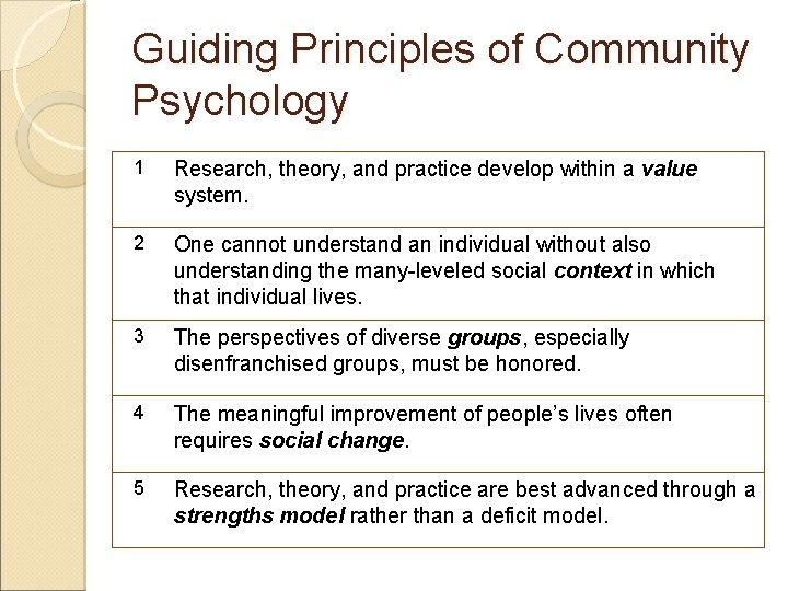 Guiding Principles of Community Psychology 1 Research, theory, and practice develop within a value