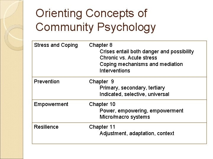 Orienting Concepts of Community Psychology Stress and Coping Chapter 8 Crises entail both danger