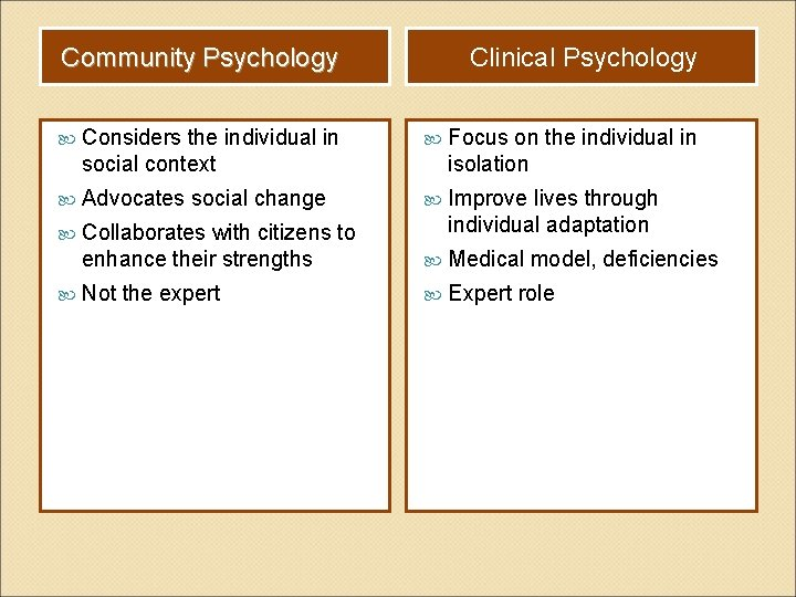 Community Psychology Clinical Psychology Considers the individual in social context Focus on the individual