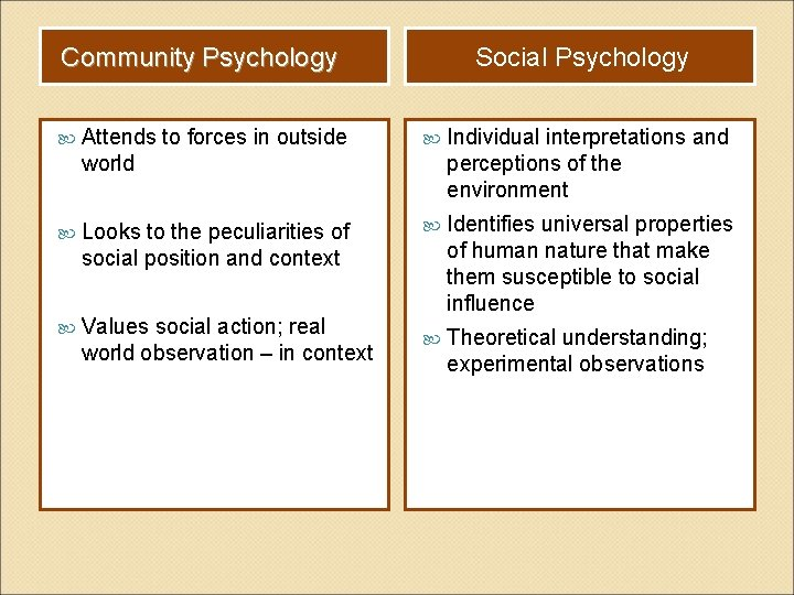 Community Psychology Social Psychology Attends to forces in outside world Individual interpretations and perceptions