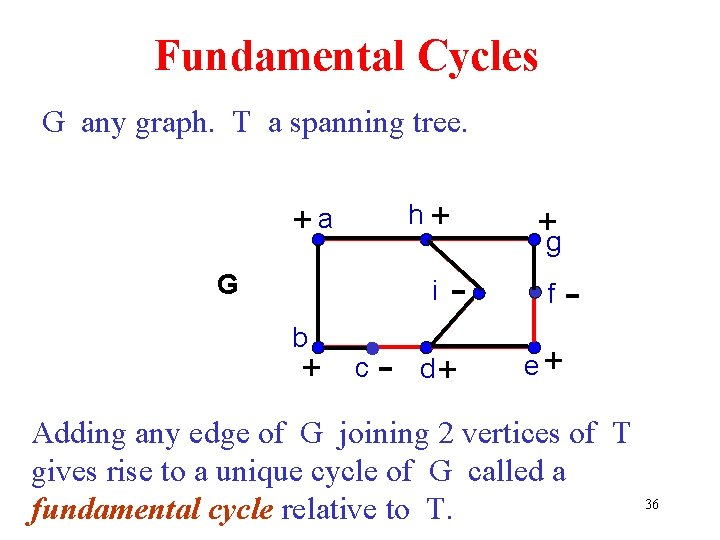 Fundamental Cycles G any graph. T a spanning tree. h+ +a G - f