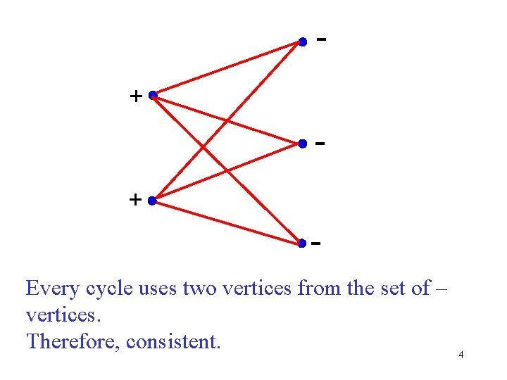 + + Every cycle uses two vertices from the set of – vertices. Therefore,