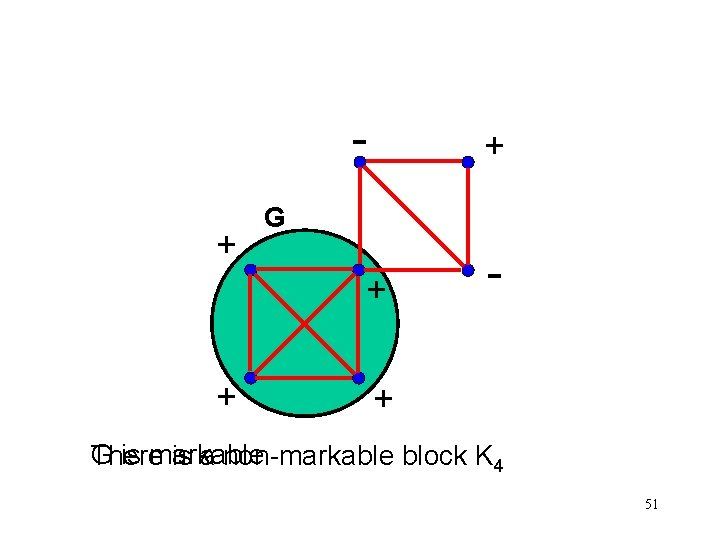 + + G + + - + G is markable There is a non-markable